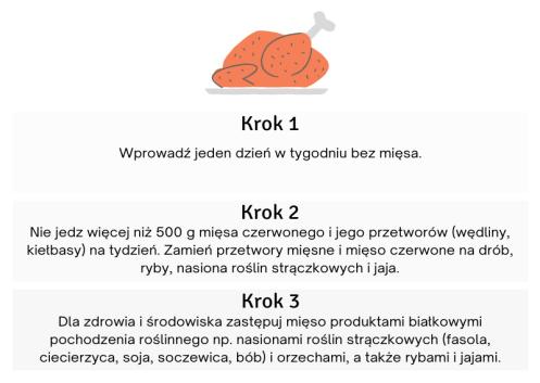 Mięso, drób - Agnieszka Bernatowicz Dietetyk Zaowocuj Zdrowiem