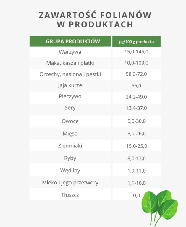 Foliany kwas foliowy zawartość w produktach - Bernatowicz Agnieszka Maria Zaowocuj Zdrowiem Nowa Sól dietetyk online (1)