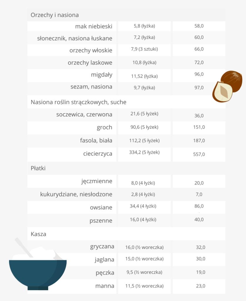 Foliany kwas foliowy źródło tabelka 2- Bernatowicz Agnieszka Maria Zaowocuj Zdrowiem Nowa Sól dietetyk online (1)